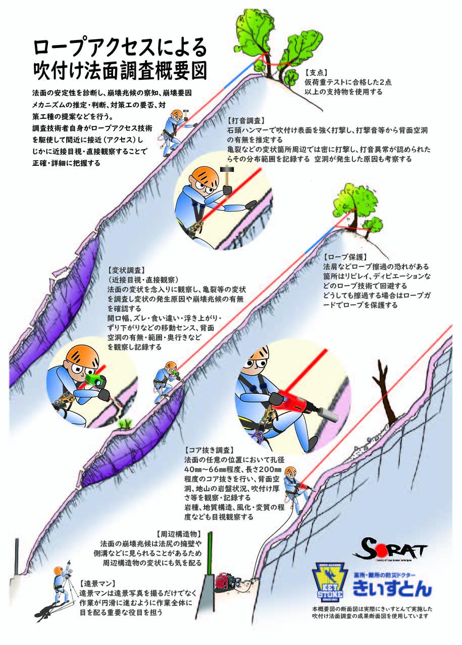 ロープアクセスによる吹付け法面調査概要図